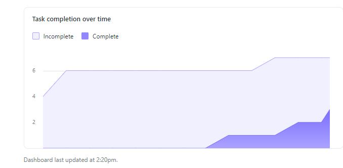 график выгорания задач асана